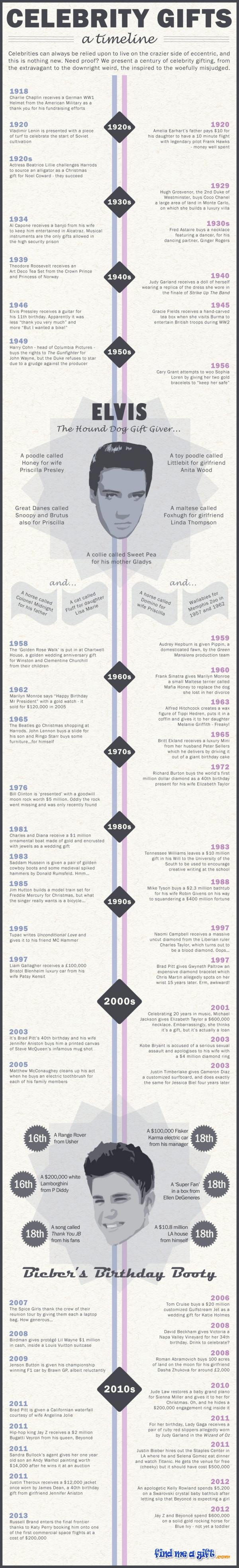 Celebrity Gifts Timeline